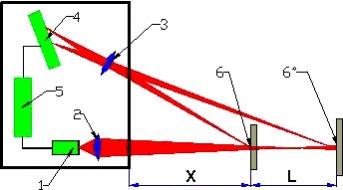 Sensori di triangolazione laser