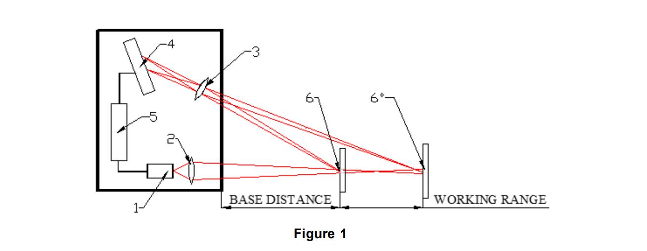 Принцип измерения